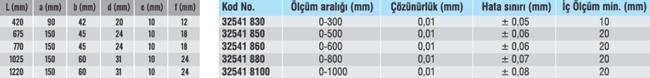 Dijital Kumpas ABS IP66 İç - Yamer
