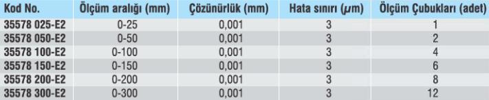 Dijital Derinlik Mikrometreleri ABS IP65 - Yamer