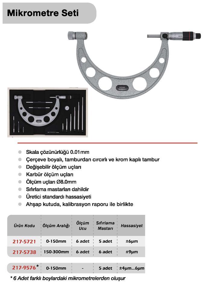Mikrometre Seti - Werka